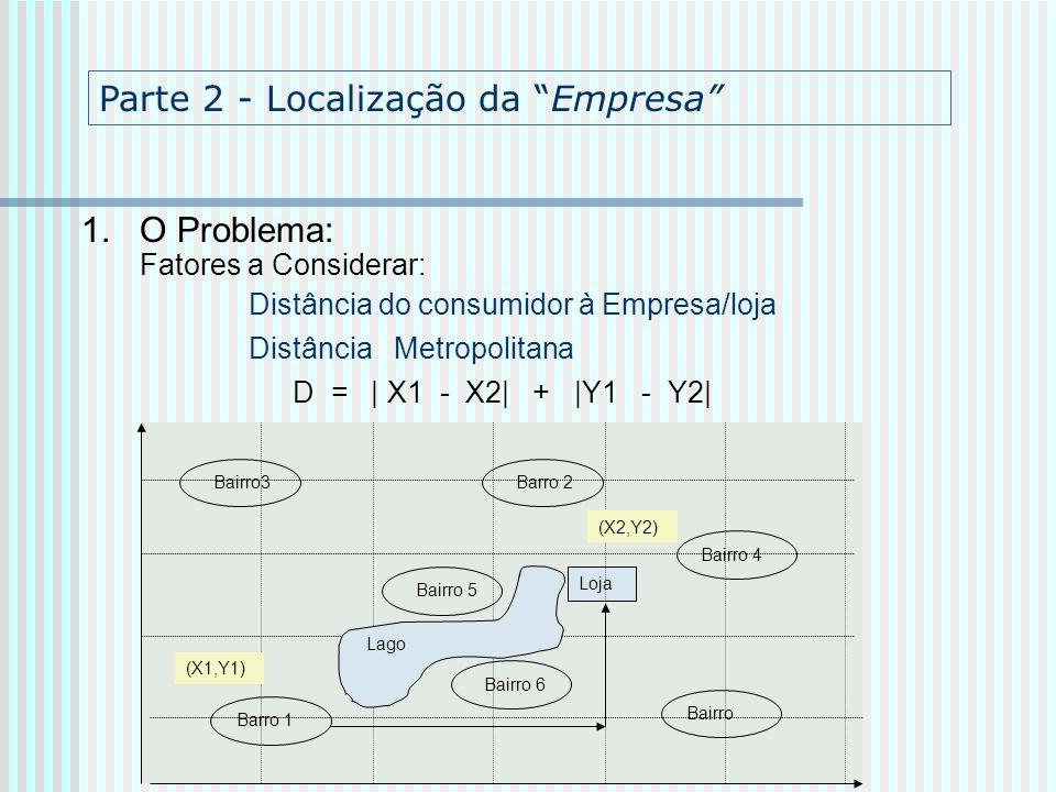 1. O Problema: Fatores a Considerar: Distância do consumidor à Empresa/loja Distância Metropolitana D = | X1 - X2| + |Y1 - Y2| Barro 2 Barro 1 Bairro3