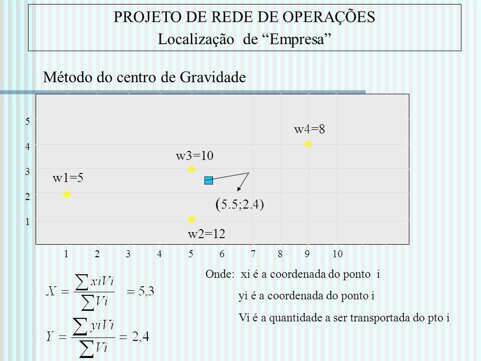 PROJETO DE REDE DE OPERAÇÕES Localização de Empresa Onde: xi é a coordenada do ponto i yi é a coordenada do ponto i Vi é a quantidade a ser transporta
