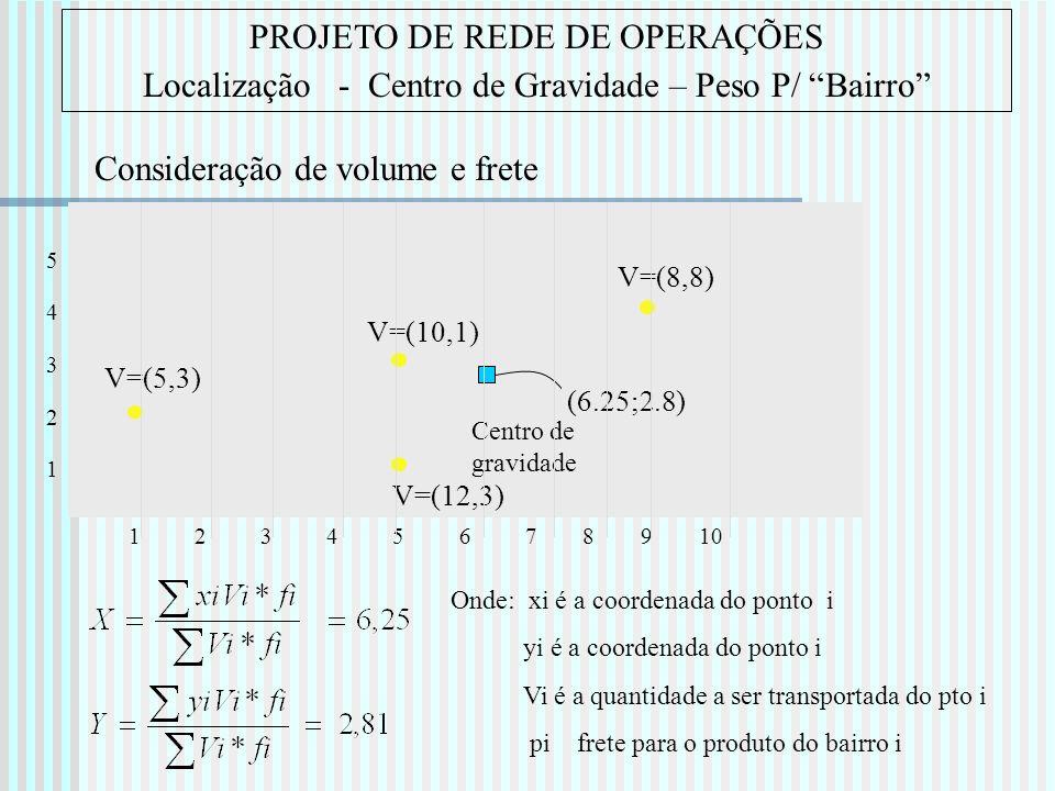 PROJETO DE REDE DE OPERAÇÕES Localização - Centro de Gravidade – Peso P/ Bairro Onde: xi é a coordenada do ponto i yi é a coordenada do ponto i Vi é a
