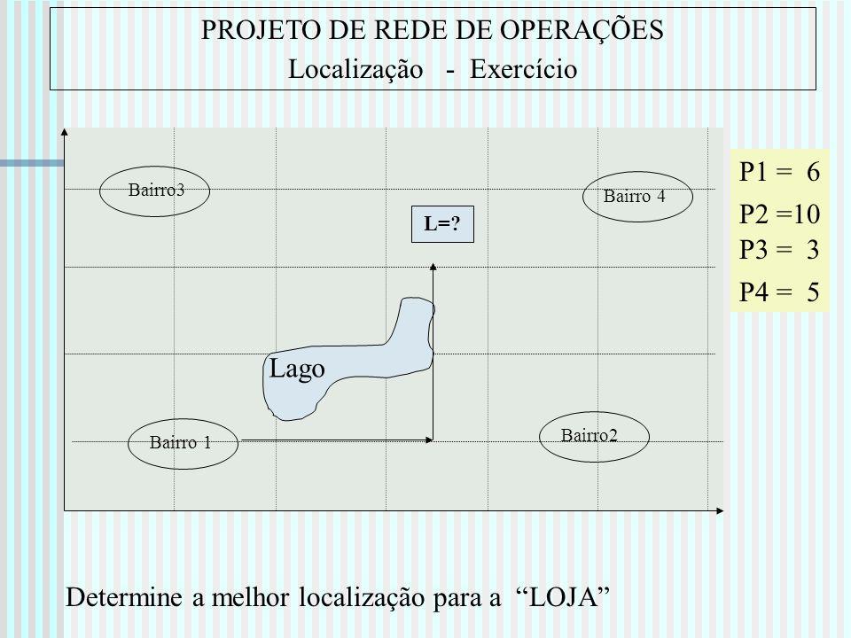 PROJETO DE REDE DE OPERAÇÕES Localização - Exercício Bairro 1 Bairro3 Bairro 4 Bairro2 L=? Lago P3 = 3 P1 = 6 P4 = 5 P2 =10 Determine a melhor localiz