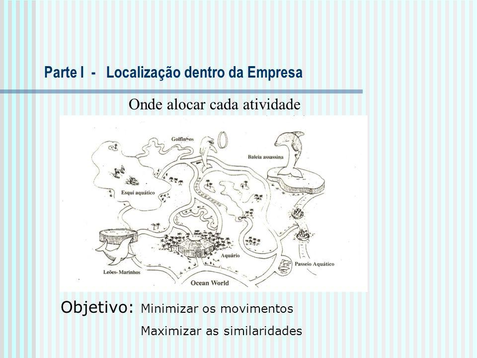 Onde alocar cada atividade Parte I - Localização dentro da Empresa Objetivo: Minimizar os movimentos Maximizar as similaridades