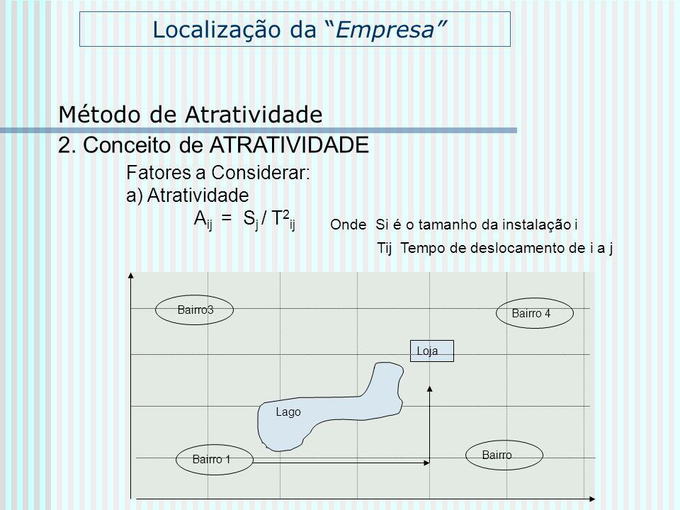 Localização da Empresa 2. Conceito de ATRATIVIDADE Fatores a Considerar: a) Atratividade A ij = S j / T 2 ij Onde Si é o tamanho da instalação i Tij T