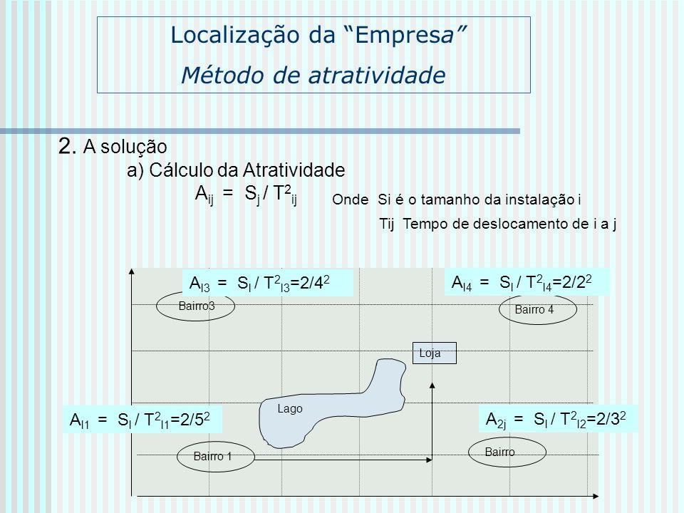 2. A solução a) Cálculo da Atratividade A ij = S j / T 2 ij Onde Si é o tamanho da instalação i Tij Tempo de deslocamento de i a j Bairro 1 Bairro3 Ba