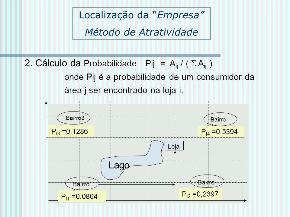 Localização da Empresa Método de Atratividade 2. Cálculo da Probabilidade Pij = A ij / ( A ij ) onde Pij é a probabilidade de um consumidor da área j