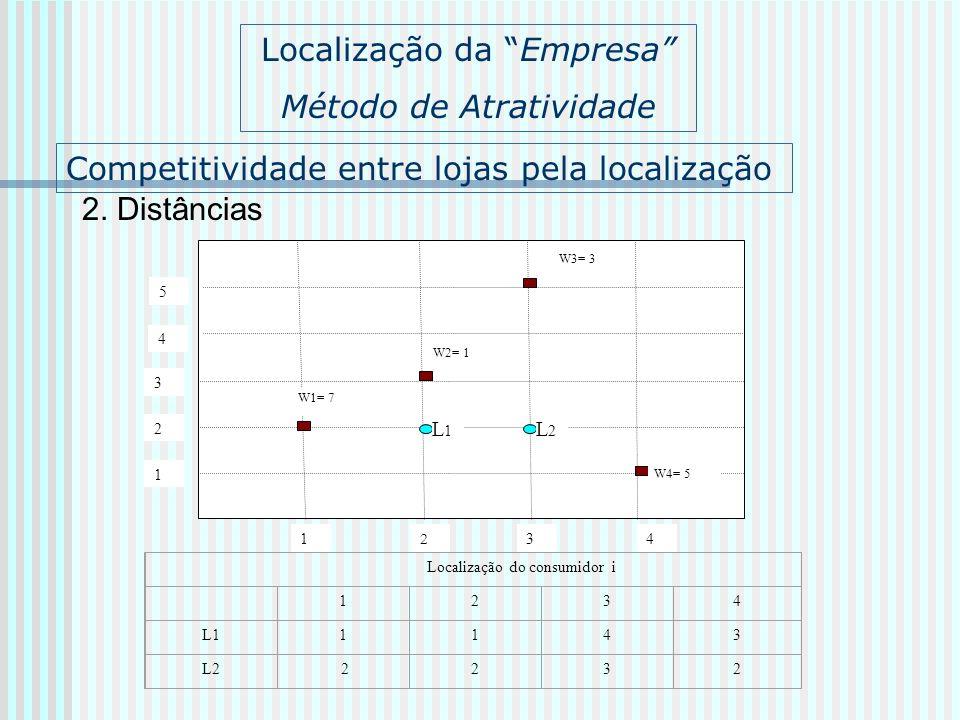 Competitividade entre lojas pela localização 2. Distâncias 1 2 34 1 2 3 W1= 7 L1L1 4 5 W2= 1 W3= 3 W4= 5 L2L2 Localização da Empresa Método de Atrativ