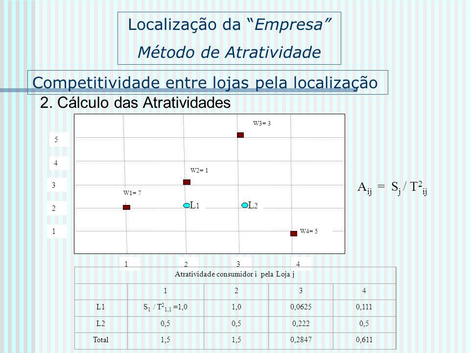 Competitividade entre lojas pela localização 2. Cálculo das Atratividades 1 2 34 1 2 3 W1= 7 L1L1 4 5 W2= 1 W3= 3 W4= 5 L2L2 Localização da Empresa Mé
