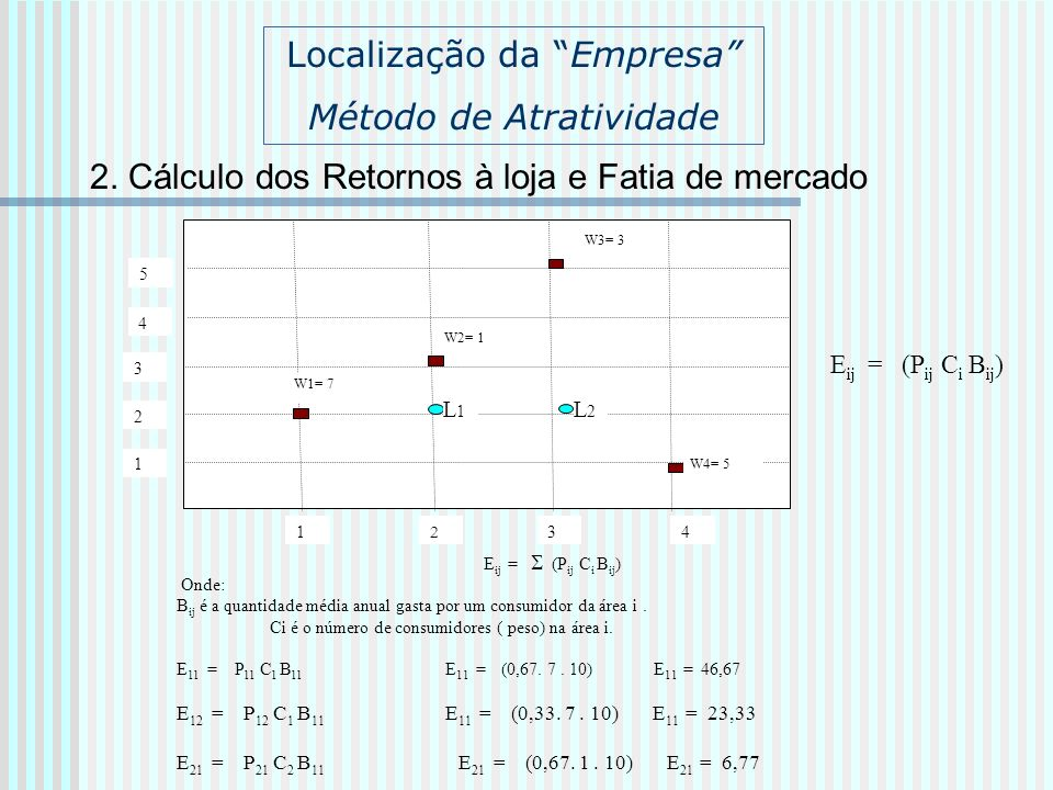 2. Cálculo dos Retornos à loja e Fatia de mercado 1 2 34 1 2 3 W1= 7 L1L1 4 5 W2= 1 W3= 3 W4= 5 L2L2 Localização da Empresa Método de Atratividade E i