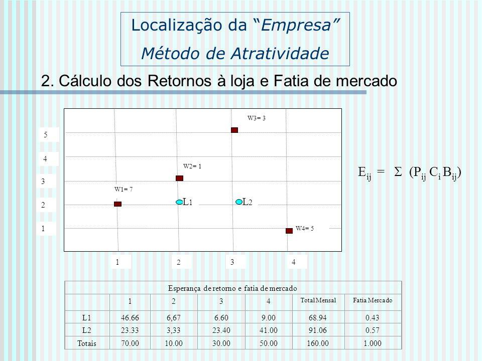 2. Cálculo dos Retornos à loja e Fatia de mercado 1 2 34 1 2 3 W1= 7 L1L1 4 5 W2= 1 W3= 3 W4= 5 L2L2 Localização da Empresa Método de Atratividade Esp