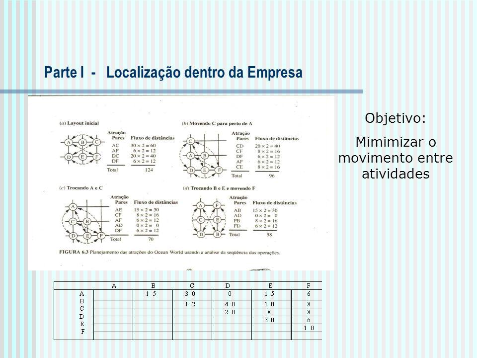 Parte I - Localização dentro da Empresa Objetivo: Mimimizar o movimento entre atividades