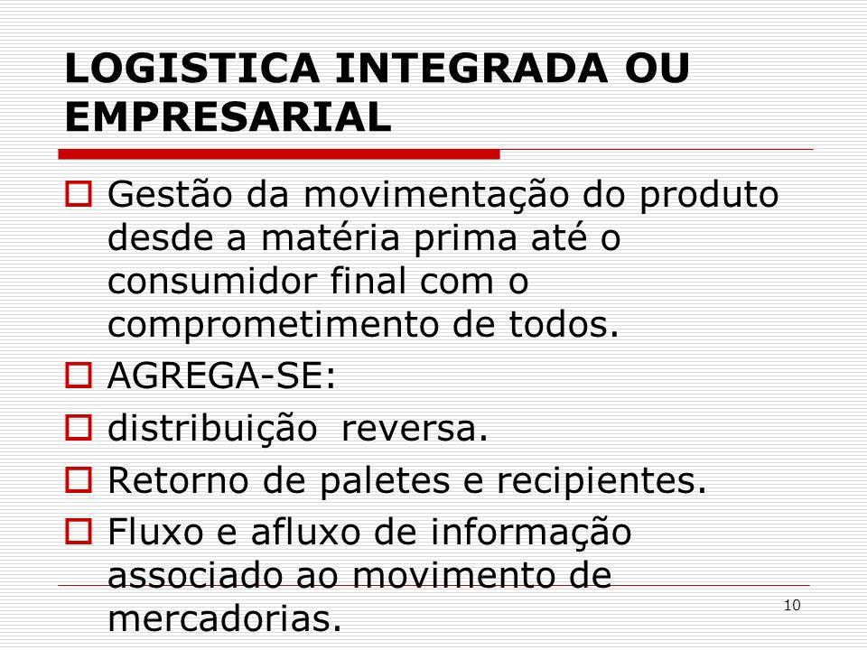 10 LOGISTICA INTEGRADA OU EMPRESARIAL Gestão da movimentação do produto desde a matéria prima até o consumidor final com o comprometimento de todos. A
