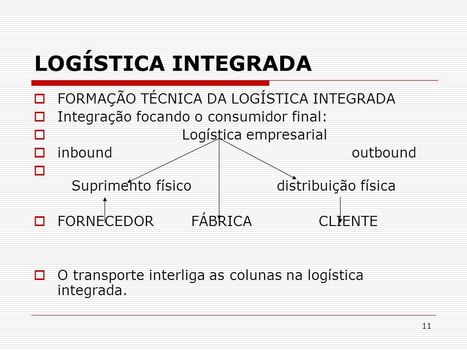 11 LOGÍSTICA INTEGRADA FORMAÇÃO TÉCNICA DA LOGÍSTICA INTEGRADA Integração focando o consumidor final: Logística empresarial inbound outbound Supriment
