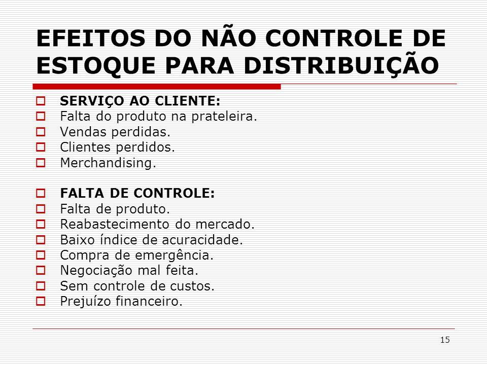 15 EFEITOS DO NÃO CONTROLE DE ESTOQUE PARA DISTRIBUIÇÃO SERVIÇO AO CLIENTE: Falta do produto na prateleira. Vendas perdidas. Clientes perdidos. Mercha