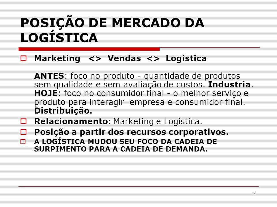 2 POSIÇÃO DE MERCADO DA LOGÍSTICA Marketing <> Vendas <> Logística ANTES: foco no produto - quantidade de produtos sem qualidade e sem avaliação de cu