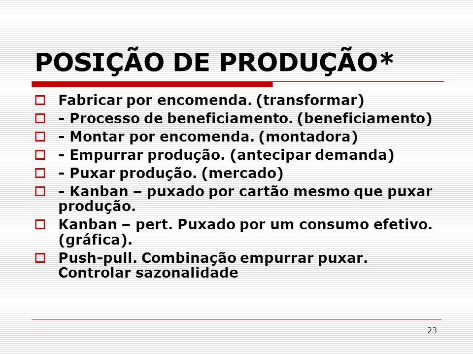 23 POSIÇÃO DE PRODUÇÃO* Fabricar por encomenda. (transformar) - Processo de beneficiamento. (beneficiamento) - Montar por encomenda. (montadora) - Emp