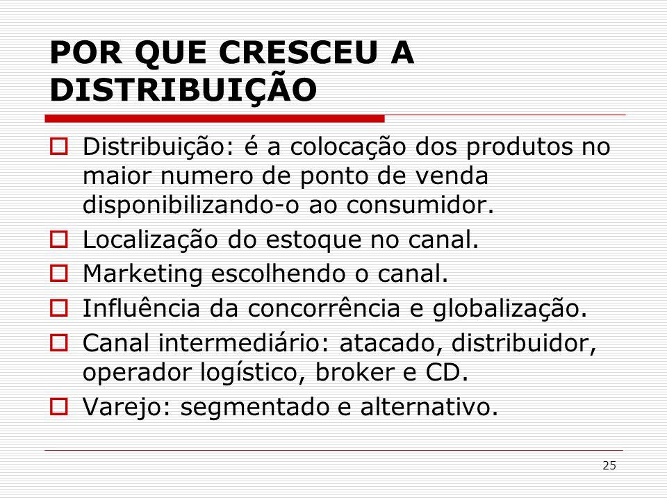 25 POR QUE CRESCEU A DISTRIBUIÇÃO Distribuição: é a colocação dos produtos no maior numero de ponto de venda disponibilizando-o ao consumidor. Localiz