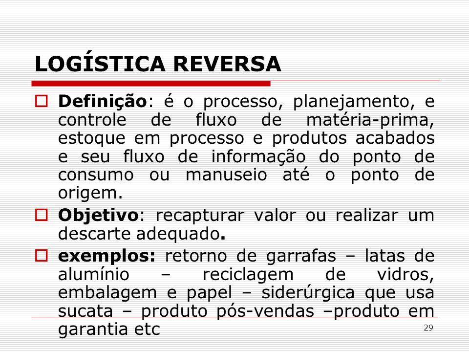 29 LOGÍSTICA REVERSA Definição: é o processo, planejamento, e controle de fluxo de matéria-prima, estoque em processo e produtos acabados e seu fluxo