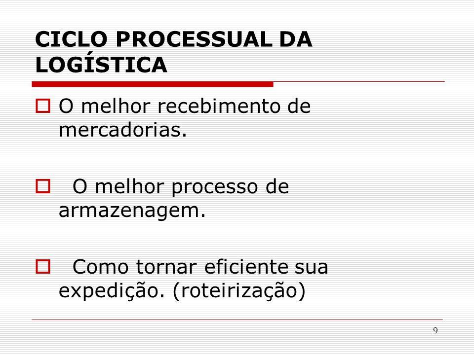 20 POSIÇÃO DO FORNECEDOR Ação puxada do mercado.Especificação do produto matéria prima.