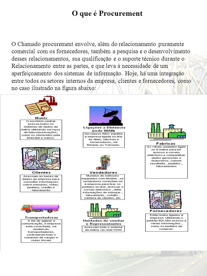 Tipos de Compras nas Empresas M.P.= Matéria Prima M.A.