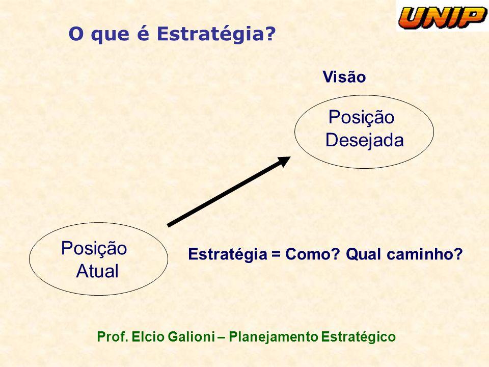 Prof. Elcio Galioni – Planejamento Estratégico O que é Estratégia? Posição Atual Posição Desejada Visão Estratégia = Como? Qual caminho?