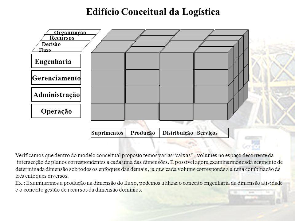 Engenharia Gerenciamento Administração Operação Fluxo Decisão Recursos Organização SuprimentosProduçãoDistribuiçãoServiços Edifício Conceitual da Logí