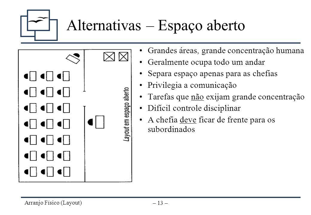 Arranjo Físico (Layout) – 12 – Alternativas – Corredor Incentiva relações de grupo Ideal para trabalho em pequenas equipes Preço das divisórias Espaço