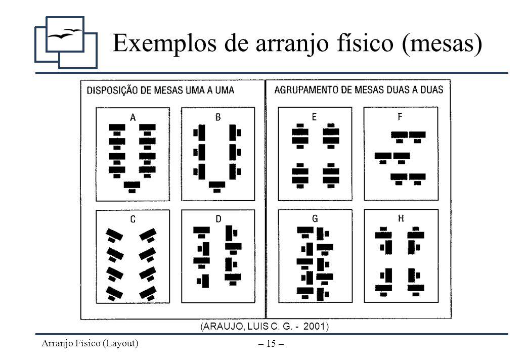 Arranjo Físico (Layout) – 14 – Alternativas – Panorâmico Uso parcial de salas individuais –Envolvimento pessoal quando necessário Divisórias com meia