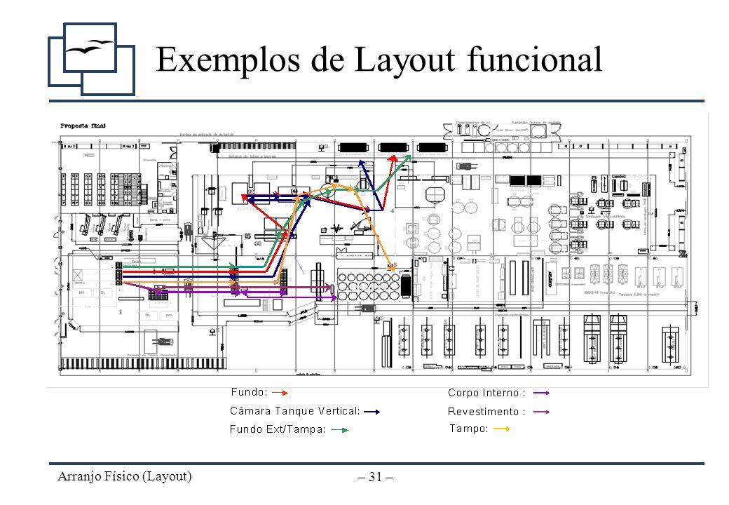 Arranjo Físico (Layout) – 30 – Layout Funcional Ferramentas de prevenção e controle dos riscos Parâmetros de engenharia (métodos) Mudanças de método n