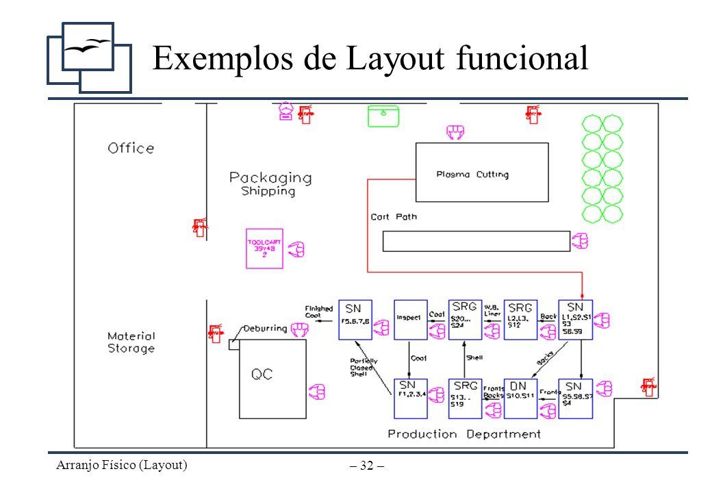 Arranjo Físico (Layout) – 31 – Exemplos de Layout funcional