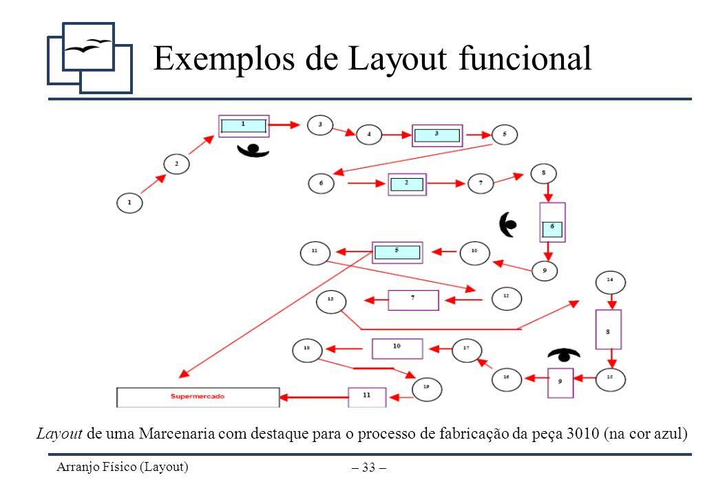 Arranjo Físico (Layout) – 32 – Exemplos de Layout funcional
