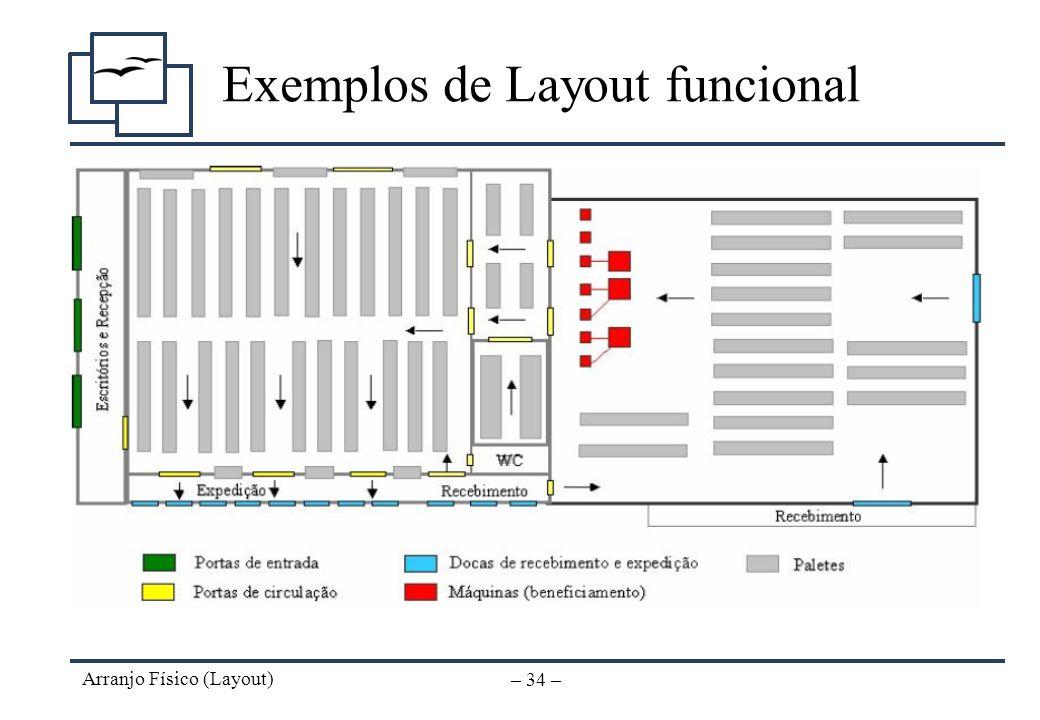 Arranjo Físico (Layout) – 33 – Exemplos de Layout funcional Layout de uma Marcenaria com destaque para o processo de fabricação da peça 3010 (na cor a