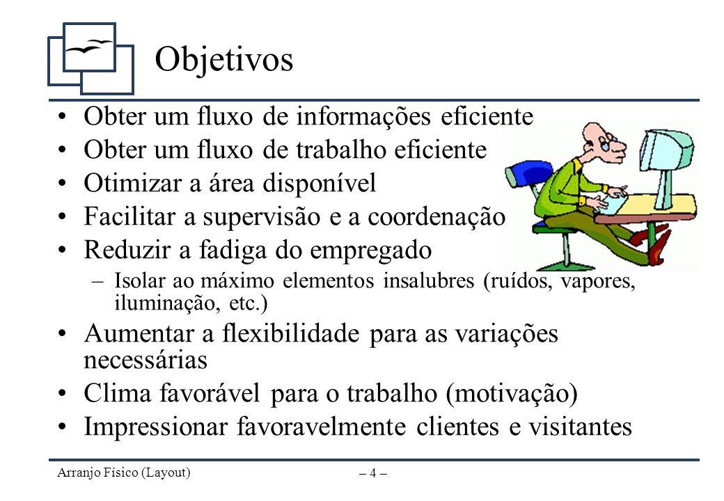 Arranjo Físico (Layout) – 3 – Sintomas de problemas Demora excessiva –Perda de tempo no deslocamento Fluxo confuso de trabalho –Decisões errôneas e co