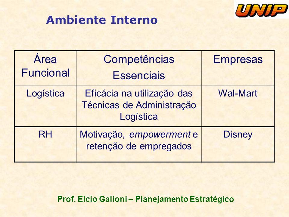 Prof. Elcio Galioni – Planejamento Estratégico Ambiente Interno Área Funcional Competências Essenciais Empresas LogísticaEficácia na utilização das Té