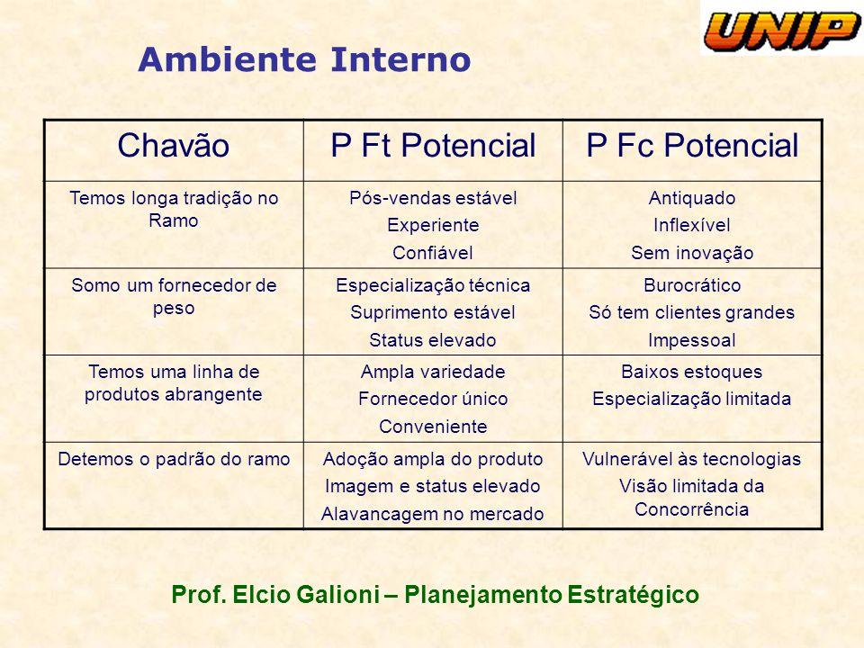 Prof. Elcio Galioni – Planejamento Estratégico Ambiente Interno ChavãoP Ft PotencialP Fc Potencial Temos longa tradição no Ramo Pós-vendas estável Exp