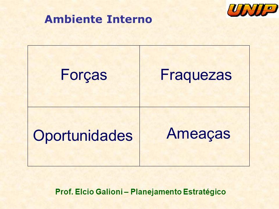 Prof. Elcio Galioni – Planejamento Estratégico Ambiente Interno Forças Oportunidades Ameaças Fraquezas