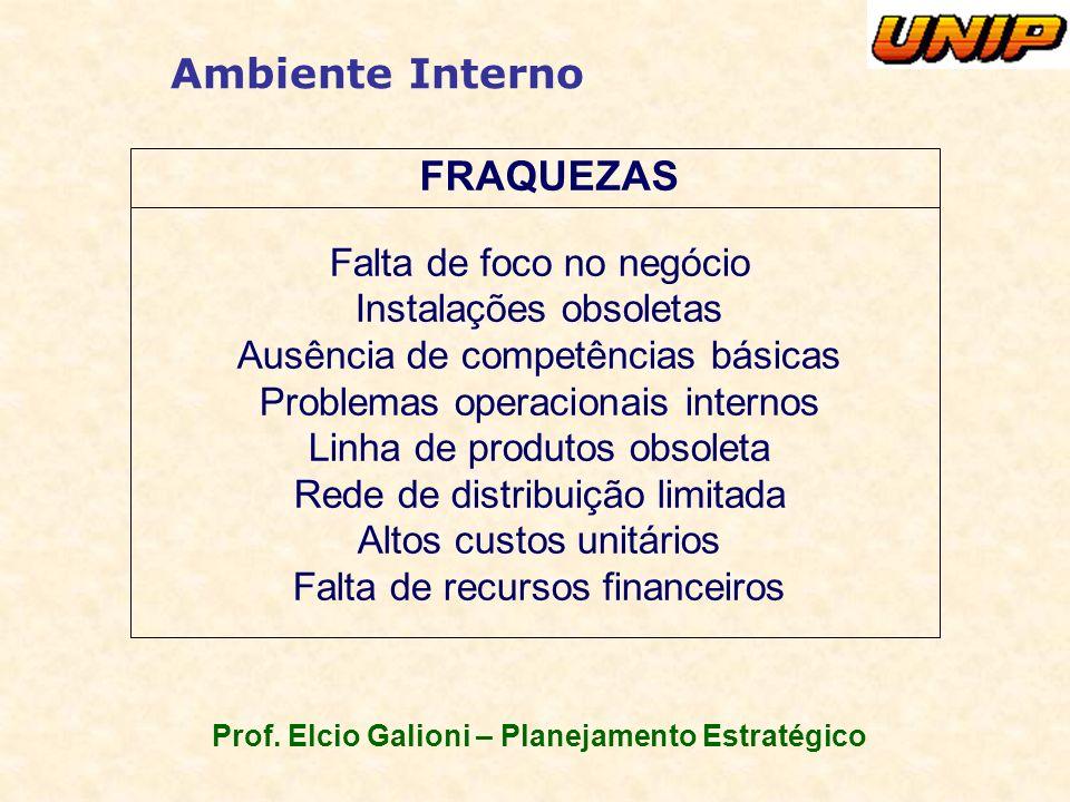 Prof. Elcio Galioni – Planejamento Estratégico Ambiente Interno FRAQUEZAS Falta de foco no negócio Instalações obsoletas Ausência de competências bási