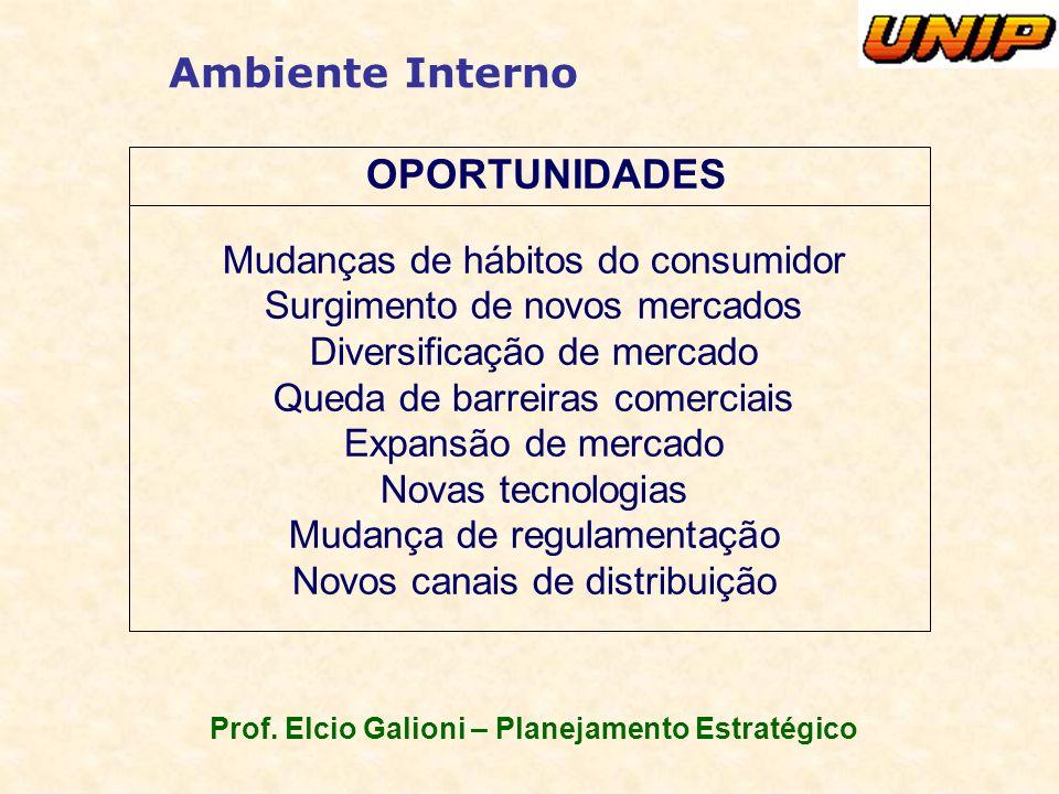 Prof. Elcio Galioni – Planejamento Estratégico Ambiente Interno OPORTUNIDADES Mudanças de hábitos do consumidor Surgimento de novos mercados Diversifi