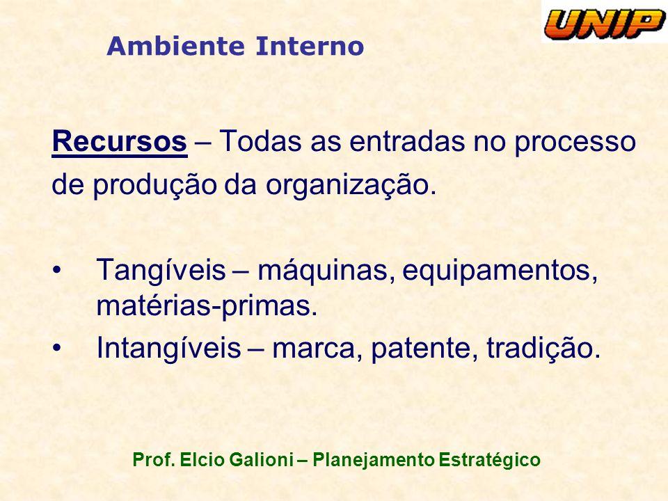 Prof. Elcio Galioni – Planejamento Estratégico Ambiente Interno Recursos – Todas as entradas no processo de produção da organização. Tangíveis – máqui
