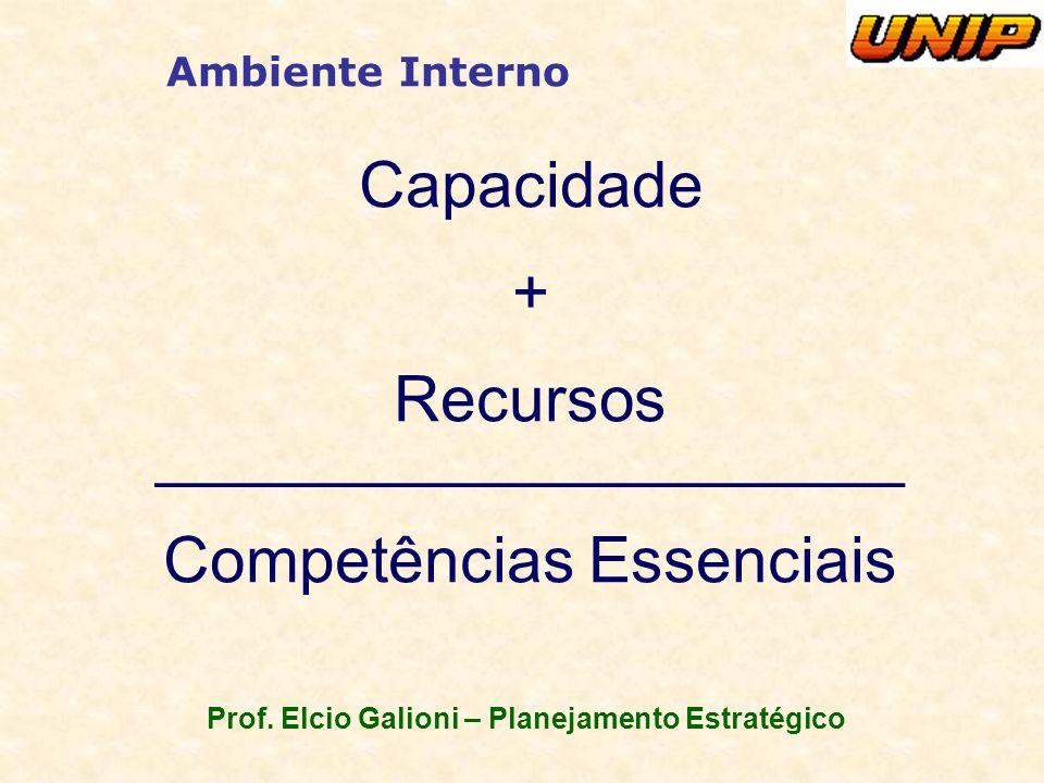 Prof. Elcio Galioni – Planejamento Estratégico Ambiente Interno Capacidade + Recursos _____________________ Competências Essenciais