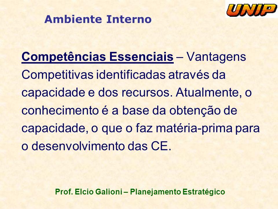 Prof. Elcio Galioni – Planejamento Estratégico Ambiente Interno Competências Essenciais – Vantagens Competitivas identificadas através da capacidade e