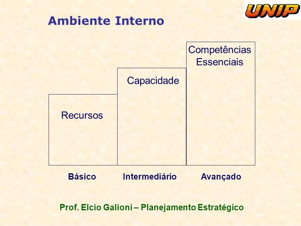 Prof. Elcio Galioni – Planejamento Estratégico Ambiente Interno Recursos Capacidade Competências Essenciais BásicoIntermediárioAvançado