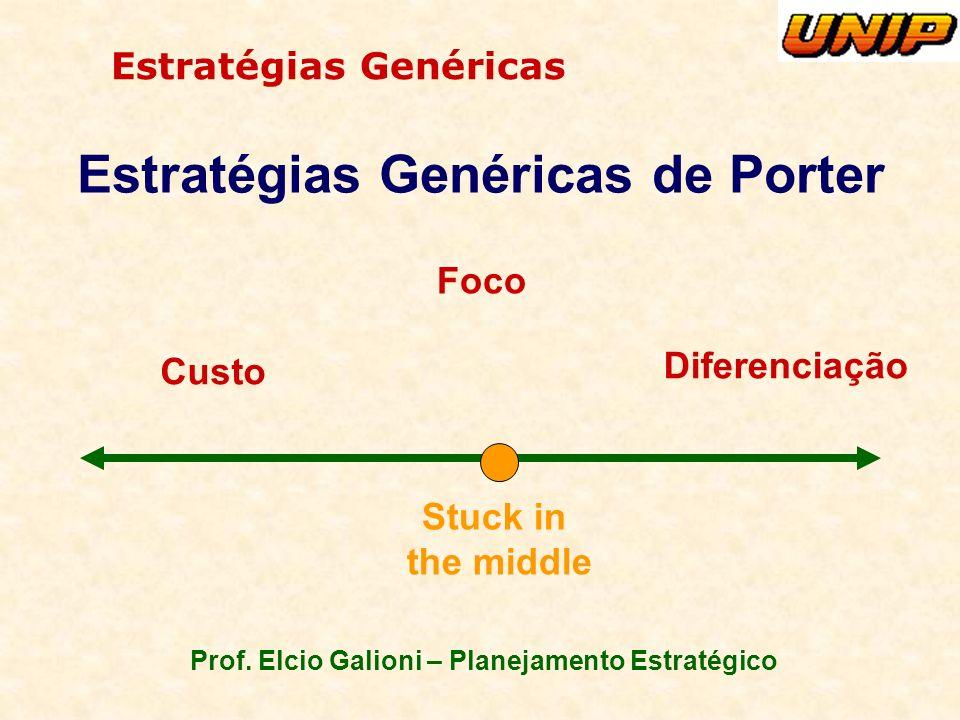 Prof. Elcio Galioni – Planejamento Estratégico Estratégias Genéricas Estratégias Genéricas de Porter Diferenciação Custo Stuck in the middle Foco