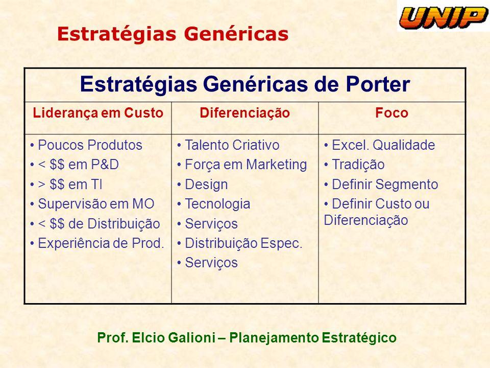 Prof. Elcio Galioni – Planejamento Estratégico Estratégias Genéricas Estratégias Genéricas de Porter Liderança em CustoDiferenciaçãoFoco Poucos Produt