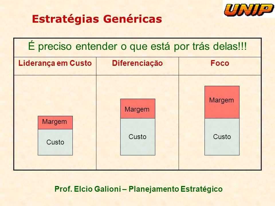 Prof. Elcio Galioni – Planejamento Estratégico Estratégias Genéricas É preciso entender o que está por trás delas!!! Liderança em CustoDiferenciaçãoFo