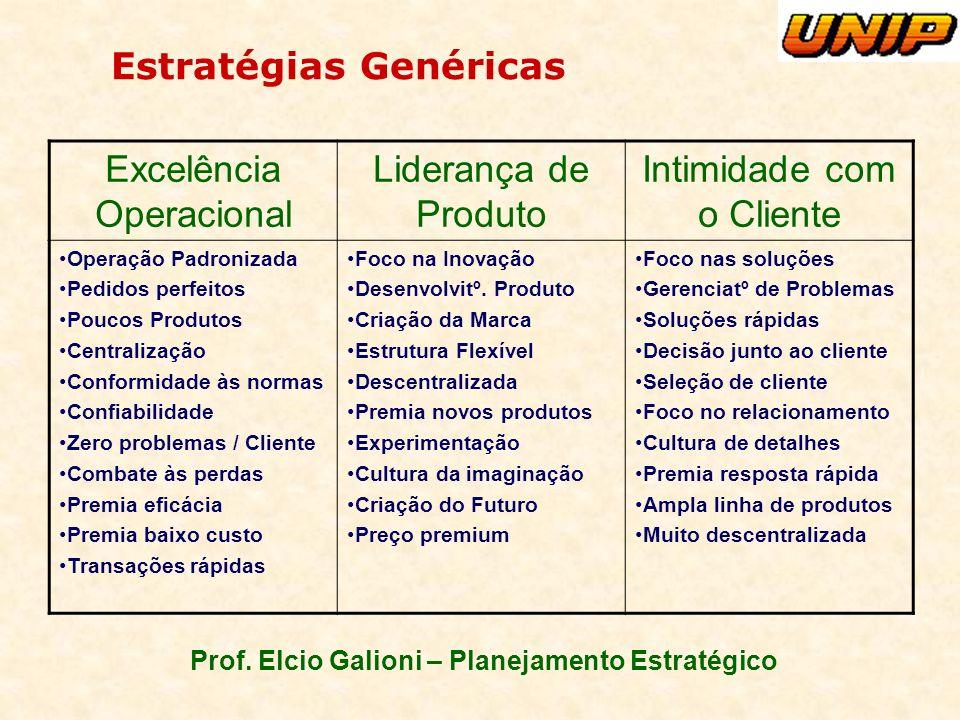 Prof. Elcio Galioni – Planejamento Estratégico Estratégias Genéricas Excelência Operacional Liderança de Produto Intimidade com o Cliente Operação Pad