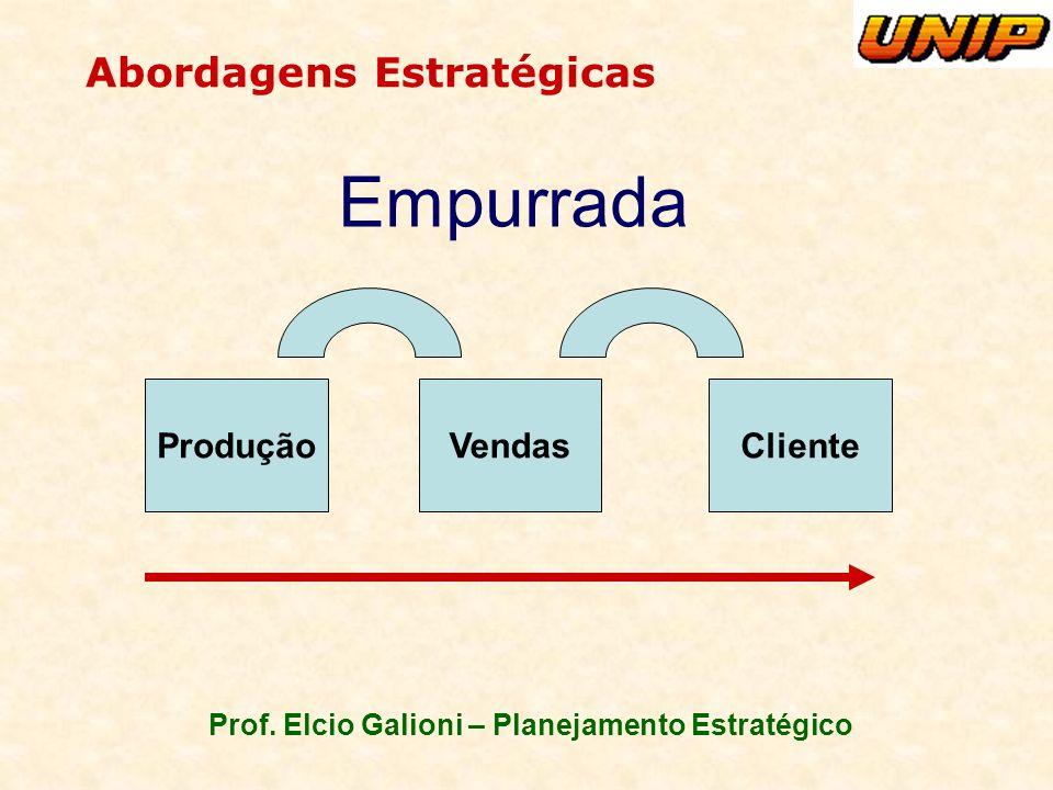Prof. Elcio Galioni – Planejamento Estratégico Abordagens Estratégicas ProduçãoVendasCliente Empurrada