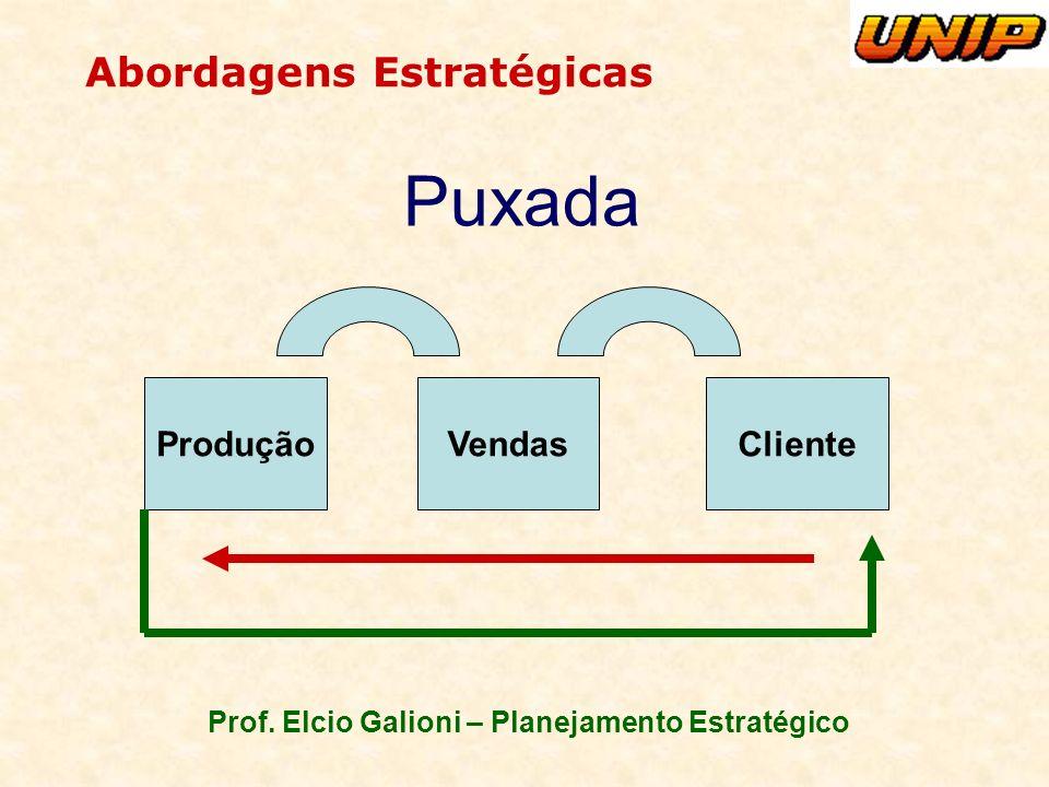 Prof. Elcio Galioni – Planejamento Estratégico Abordagens Estratégicas ProduçãoVendasCliente Puxada