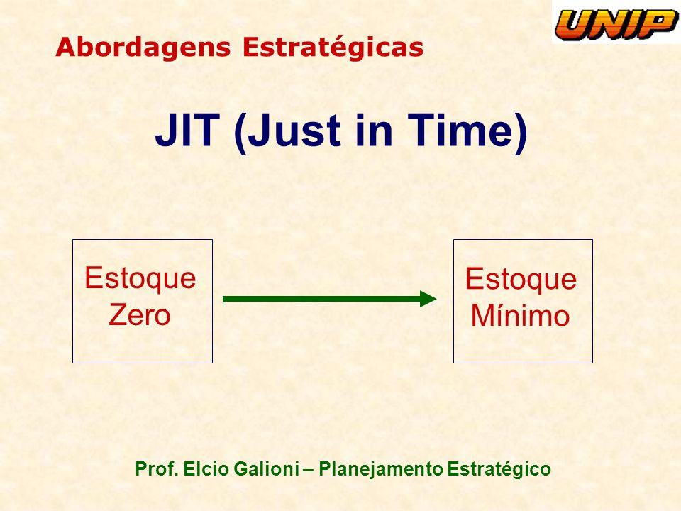 Prof. Elcio Galioni – Planejamento Estratégico Abordagens Estratégicas JIT (Just in Time) Estoque Zero Estoque Mínimo