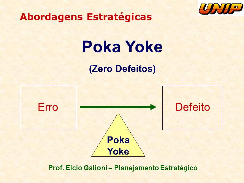 Prof. Elcio Galioni – Planejamento Estratégico Abordagens Estratégicas Poka Yoke (Zero Defeitos) ErroDefeito Poka Yoke