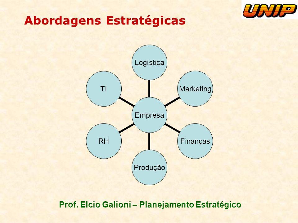 Prof. Elcio Galioni – Planejamento Estratégico Abordagens Estratégicas Empresa Logística MarketingFinançasProduçãoRHTI