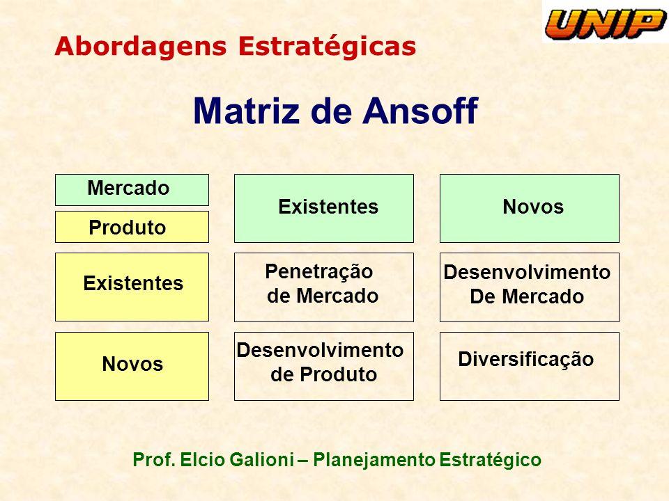 Prof. Elcio Galioni – Planejamento Estratégico Abordagens Estratégicas Matriz de Ansoff Mercado ExistentesNovos Produto Existentes Novos Penetração de